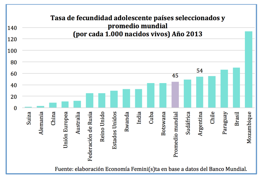 embarazo adolescente países